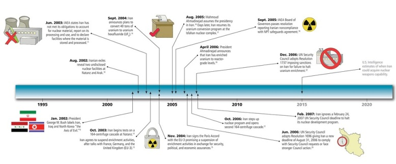 nuclear_timeline_1995_2015